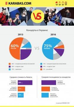Свои против чужих: исследование популярности артистов в Украине