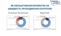 Более 80% респондентов отмечают, что после обустройства на КПВВ ситуация изменилась к лучшему – опрос