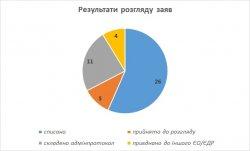 ОПОРА подала около полусотни заявлений в полицию по нарушениям на выборах в Одессе